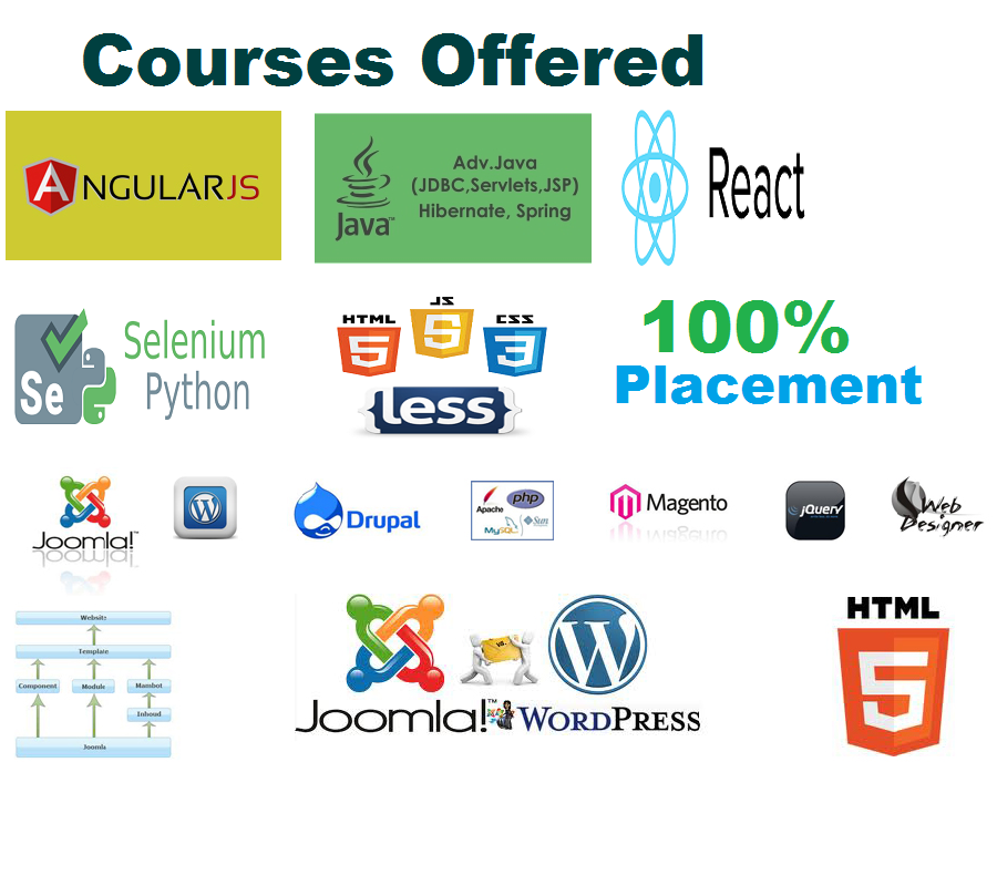 Corporate Training , Online Training , Classroom Training in